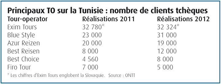 Principaux-TO-sur-la-Tunisie