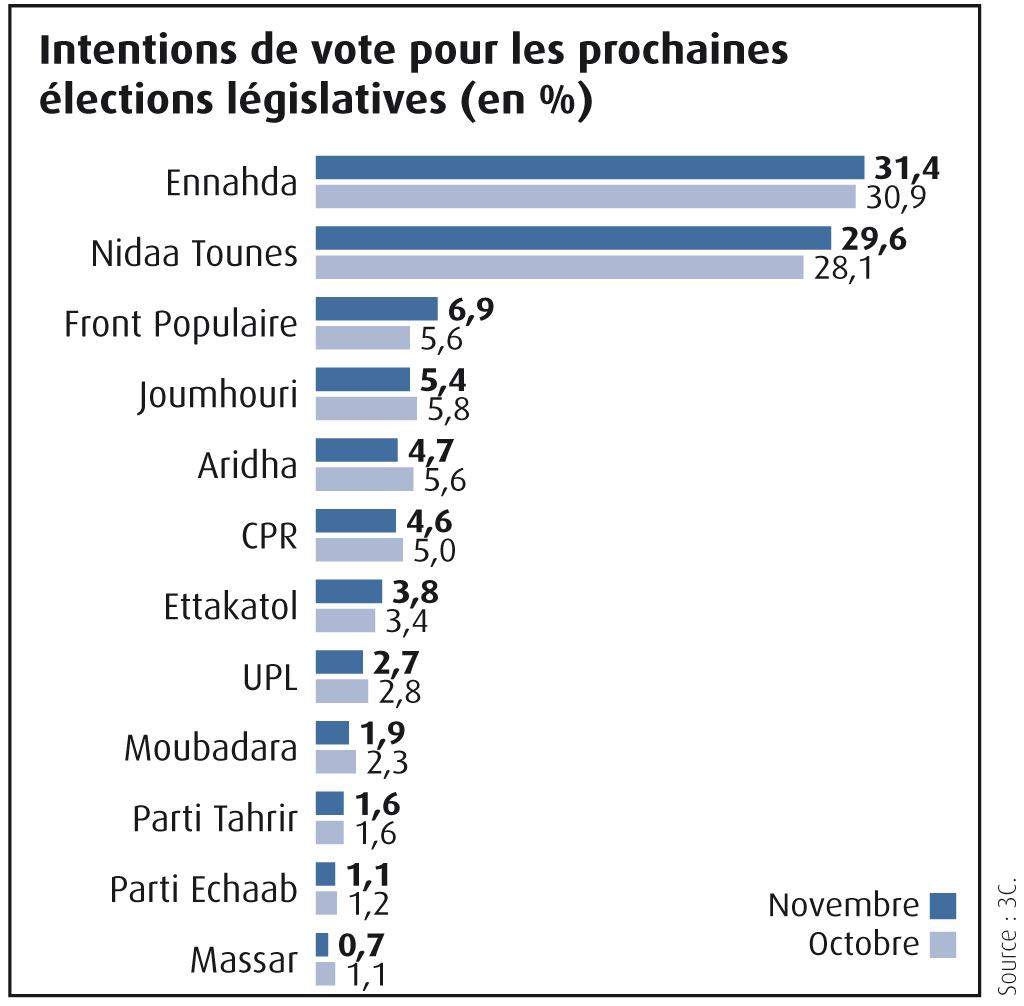Sondage_elections-législatives