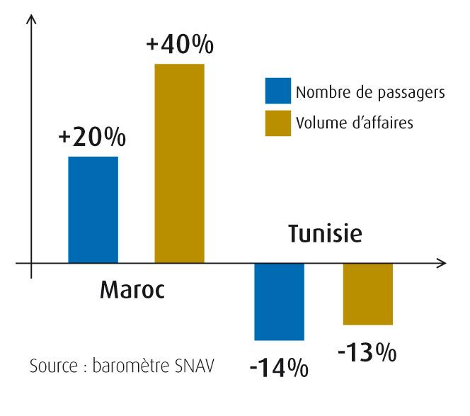 barometre-SNAV