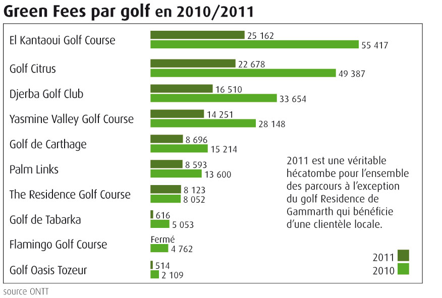 Green-Fees-golf_2010-2011