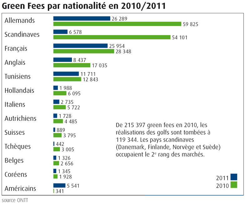 Green-Fees_nationalite-2010-2011