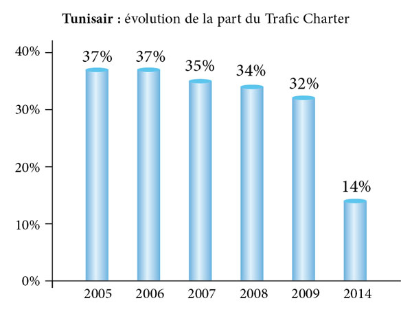 Tunisair-evolution-trafic-Charter