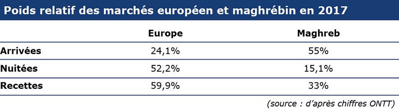 tableau europe-maghreb